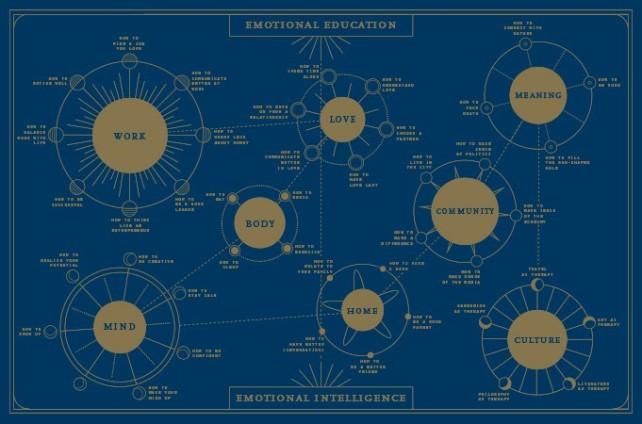 Emotional Education